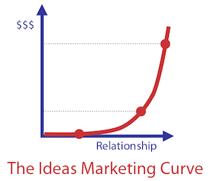 Promote Yourself - Ideas Marketing Curve