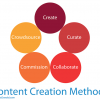 Content Creation Methods