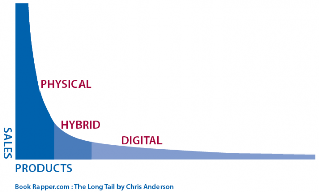 The Long Tail of Distribution