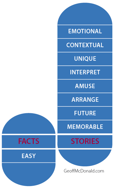 A Whole New Mind - Facts Versus Stories