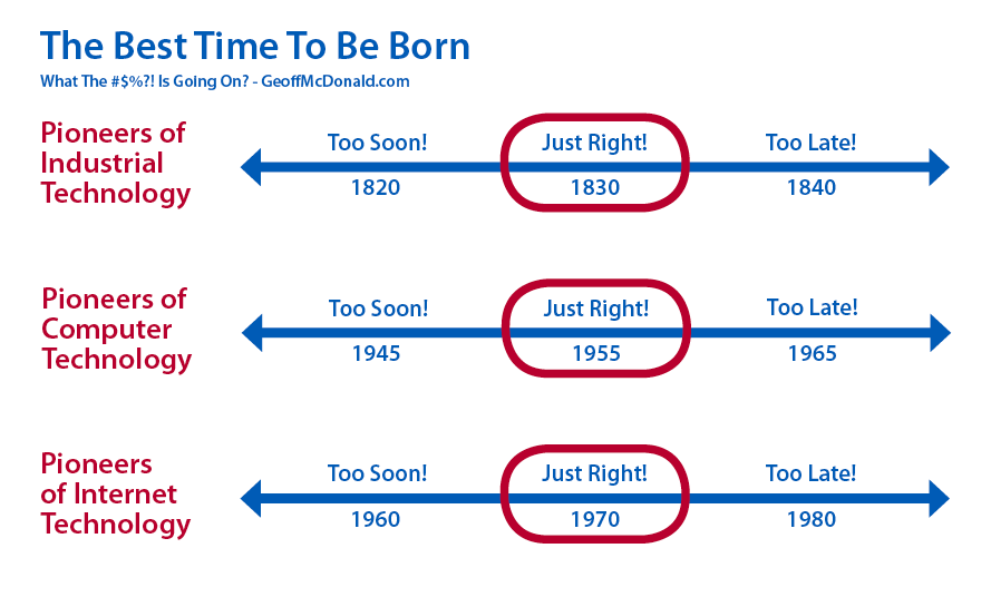 The Best Time to be Born