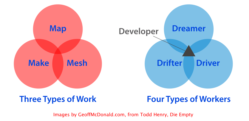 Three Types of Work