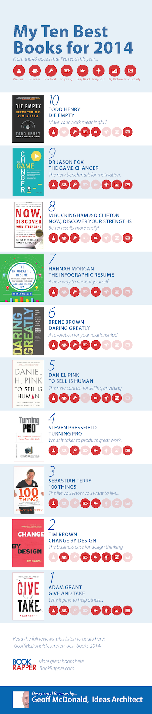 Best Books 2014 - Infographic