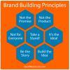 Brand Building Principles