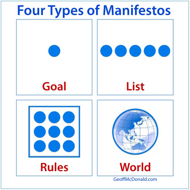Four Types of Manifestos