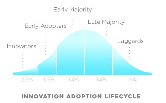 Innovation Adoption Curve