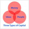 Three Types of Capital