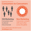 Marketing Trend #12 - Consumers talking to other consumers