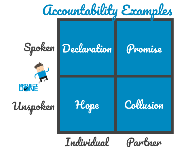 Accountability Examples - four types