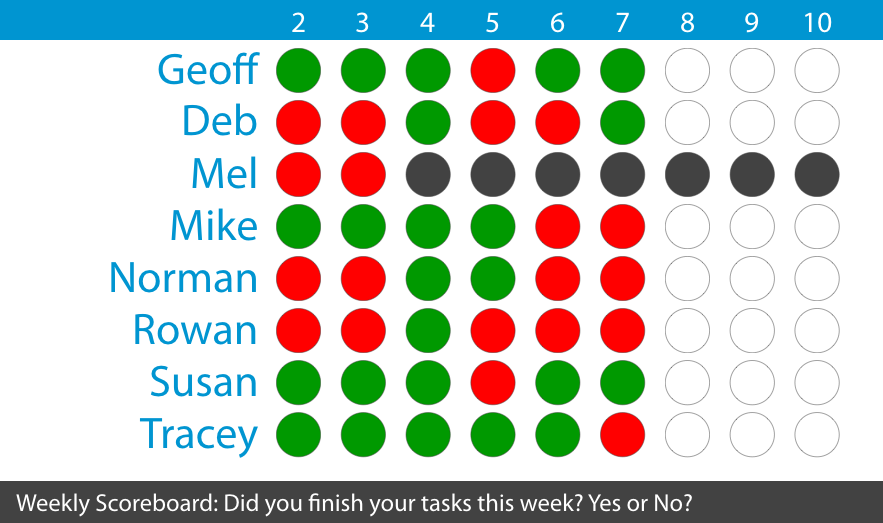 Accountability Scoreboard from Project Done
