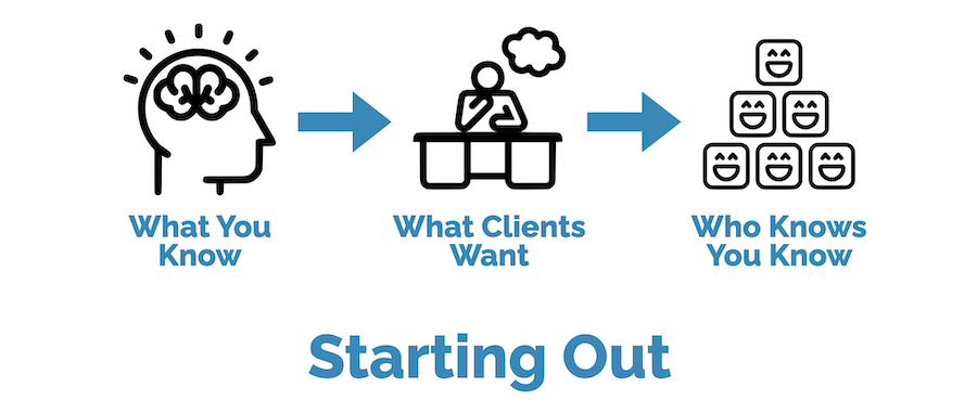 Strategy for starting out in business