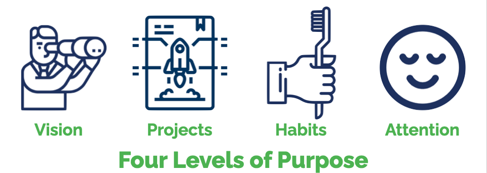 Four Levels of Purpose
