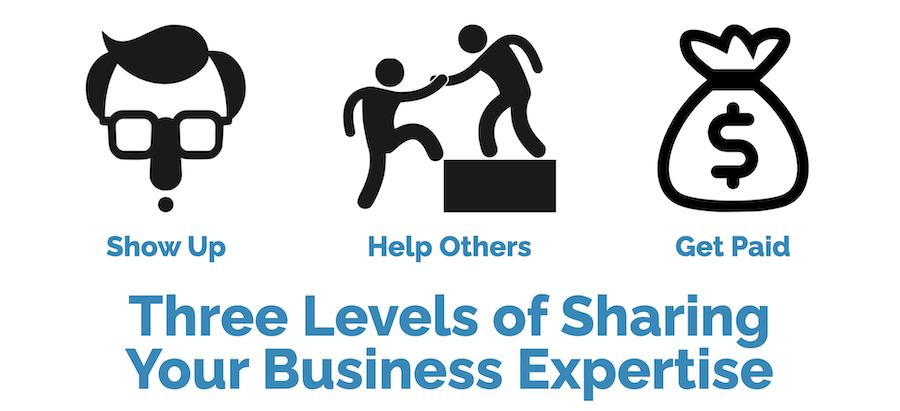 The Three Levels of Sharing your Business Expertise