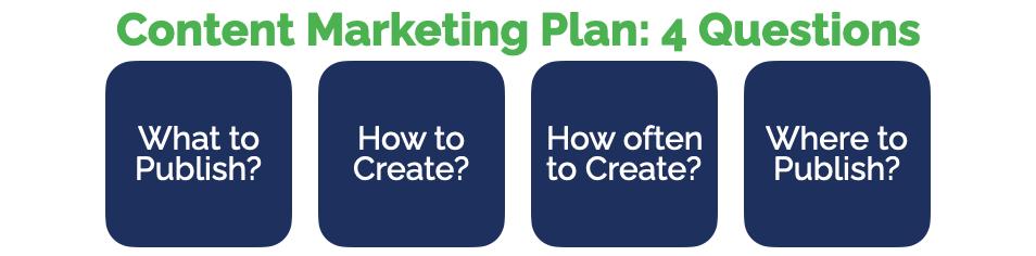 Content Marketing Plan - Four Questions