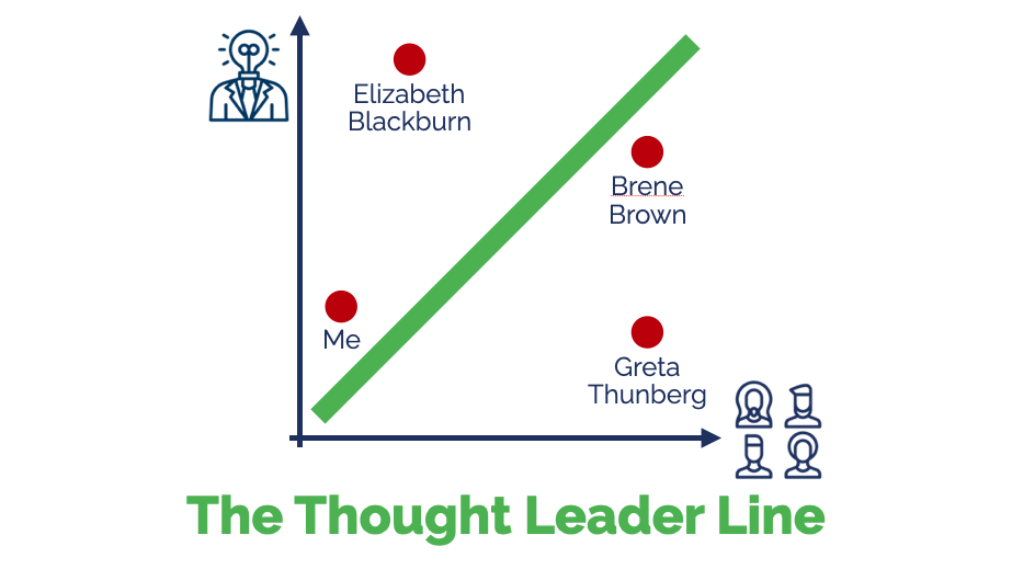 The Thought Leader Line - Four Examples