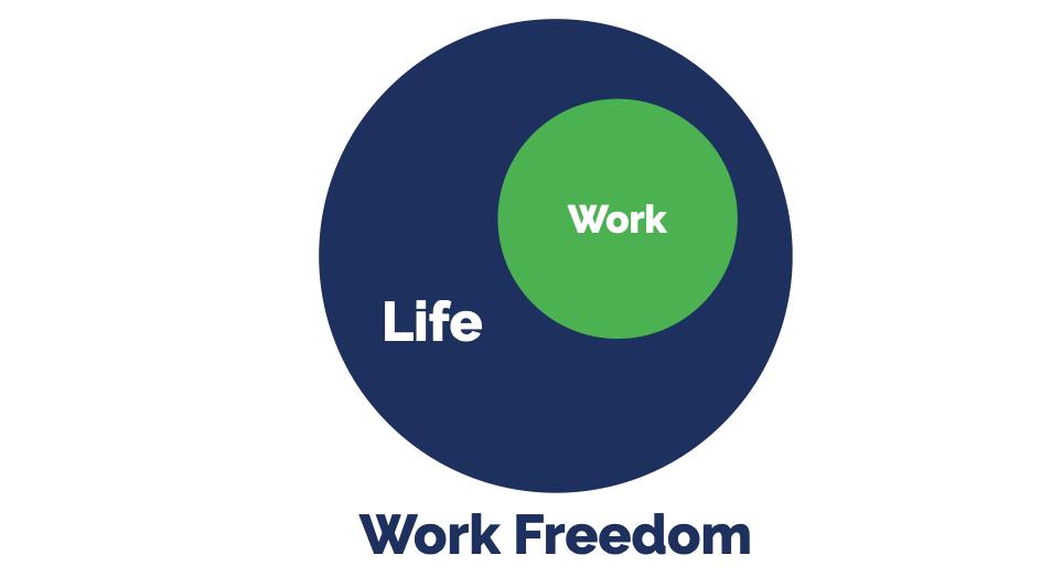 Work Freedom